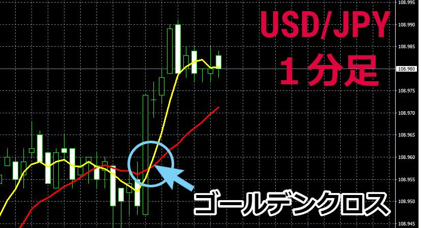 「USD/JPY」1分足。こちらもゴールデンクロス