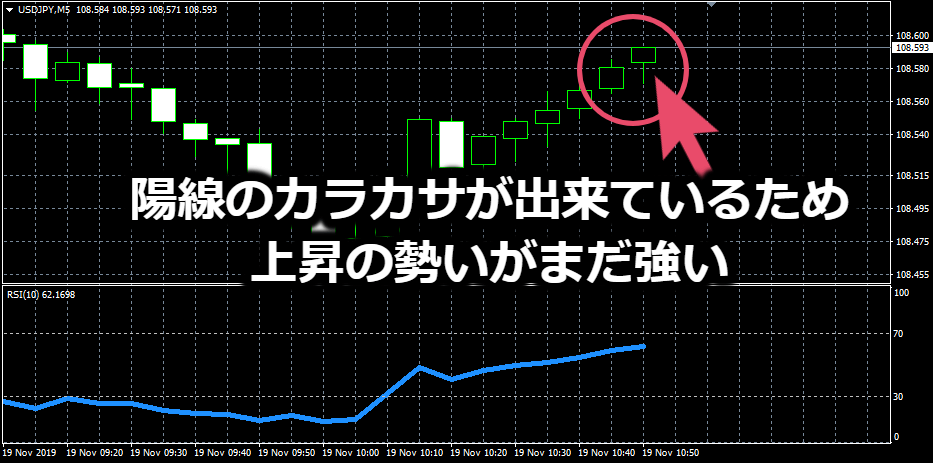 「USD/JPY」の5分足チャート