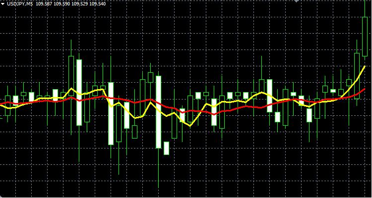 短期線「5」、長期線「14」の移動平均線が完成