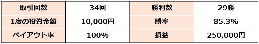 f:id:highlow-australia-binaryoption:20200305161656p:plain