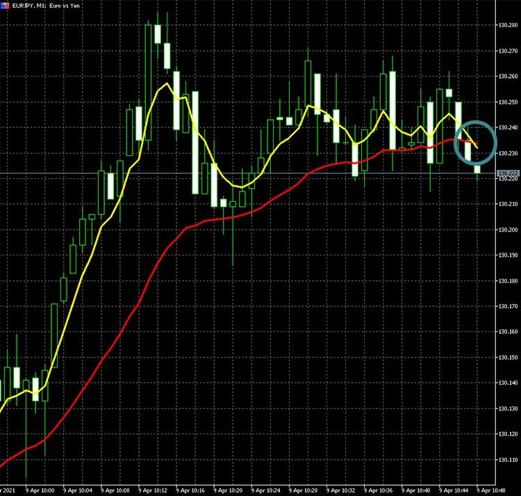EUR/JPYでデッドクロスが発
