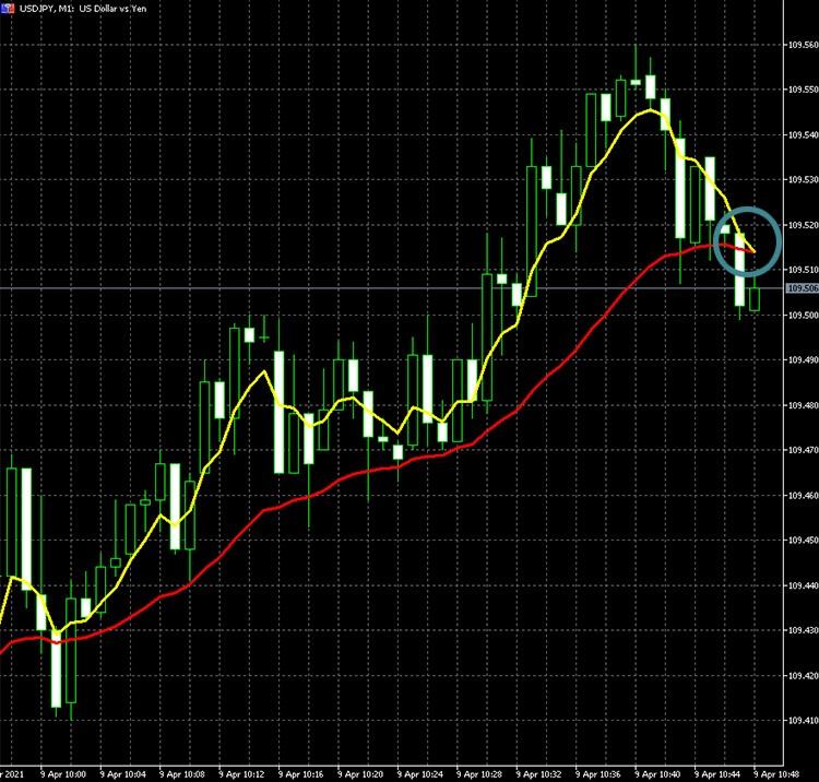 USD/JPYでデッドクロスが発生