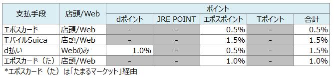 f:id:higurashi-note:20190313103740p:plain