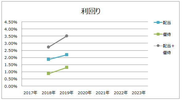 f:id:higurashi-note:20200212170510p:plain