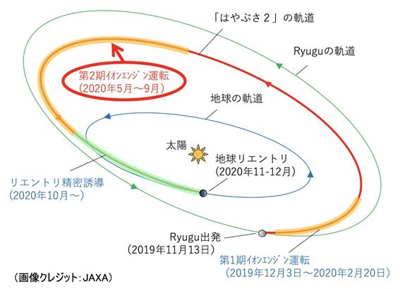 f:id:hikaricanopus3:20200520233507p:plain