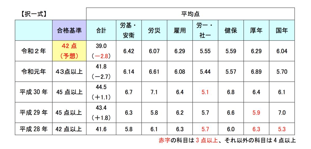 f:id:hikarujinzai:20200831211200p:plain