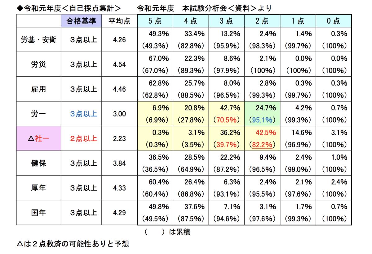 f:id:hikarujinzai:20200831211246p:plain