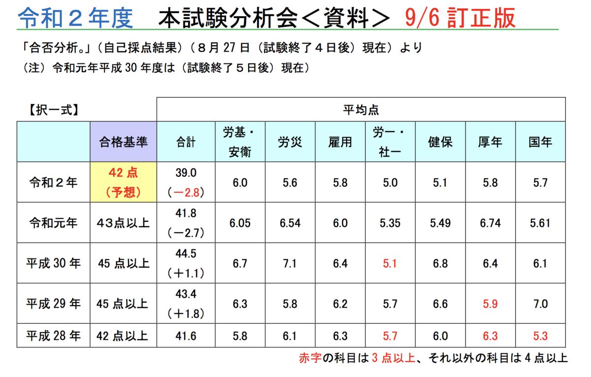 f:id:hikarujinzai:20200906184023p:plain