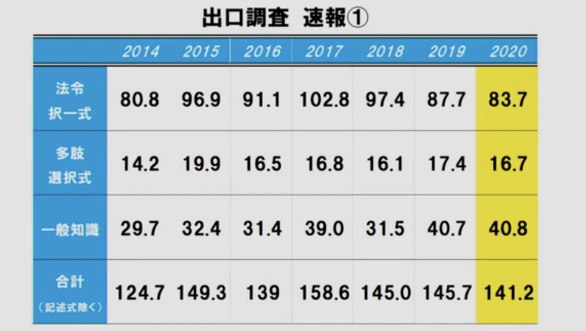 f:id:hikarujinzai:20201109061920p:plain