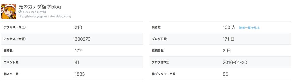 f:id:hikaruryugaku:20170715112810p:plain