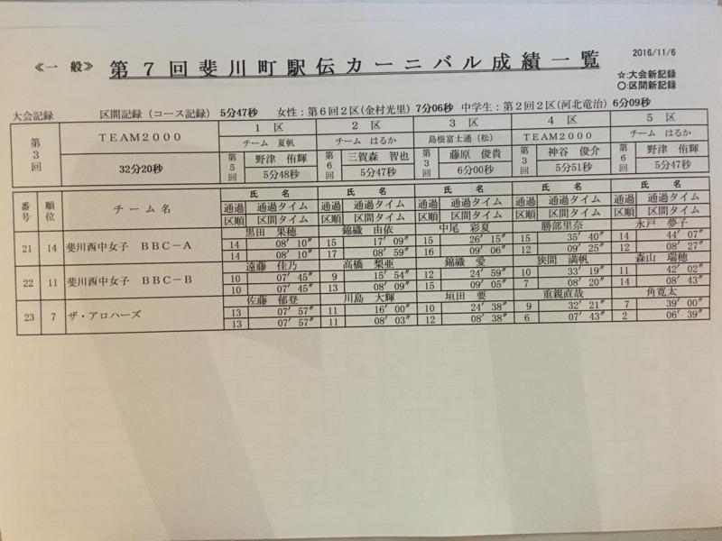 f:id:hikawa029:20161106154001j:image