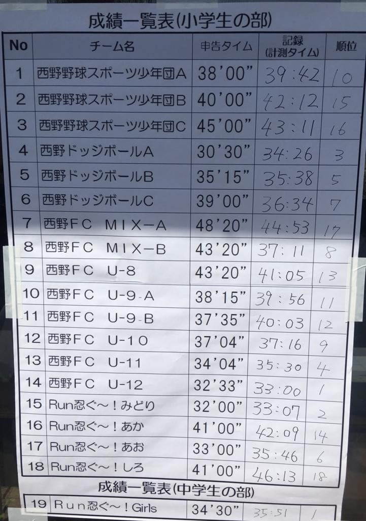 f:id:hikawa029:20180304120138j:plain