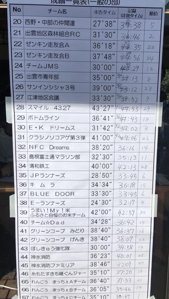 f:id:hikawa029:20180304120146j:plain