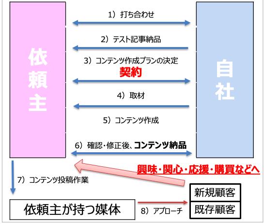 f:id:hikikomori-writer:20191106163731p:plain