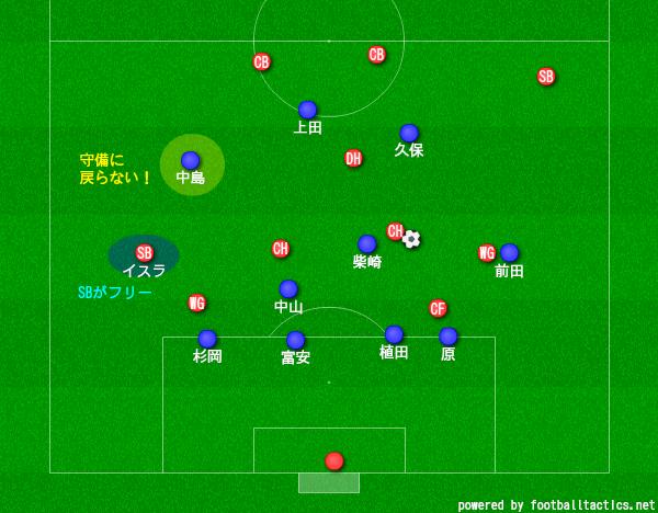 f:id:hikotafootball:20190620135857p:plain