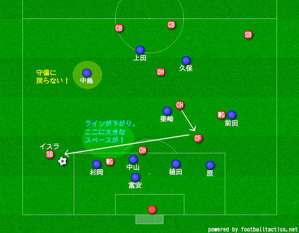 f:id:hikotafootball:20190620140649p:plain