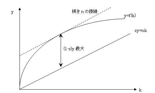動学的効率性 - himaginaryの日...