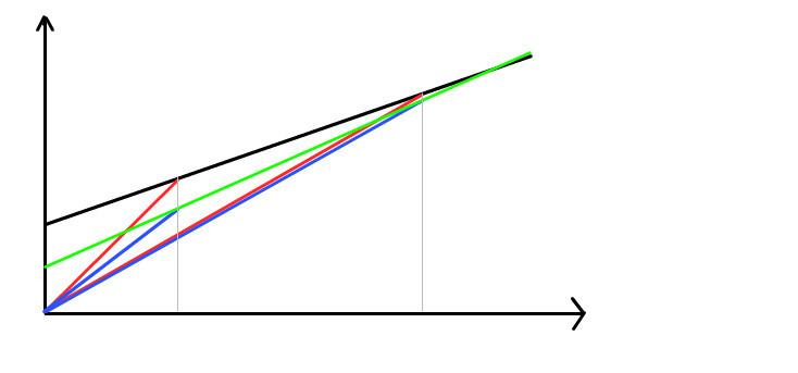 平均消費性向と限界消費性向 - h...