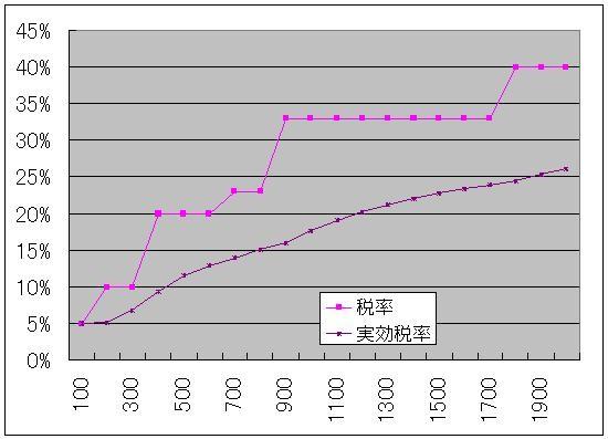 f:id:himaginary:20101218210837j:image