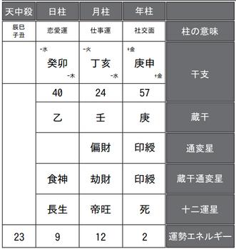 嵐・大野智さんの四柱推命鑑定書