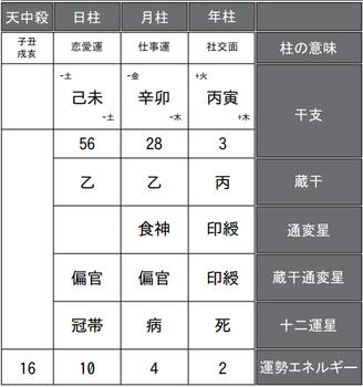 高橋大輔選手の四柱推命式