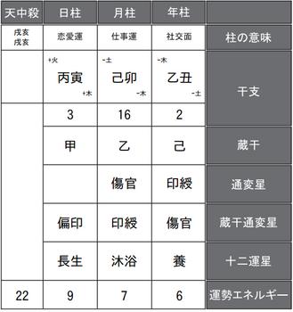 鈴木明子さんの四柱推命式