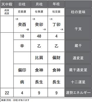 織田信成さんの四柱推命式