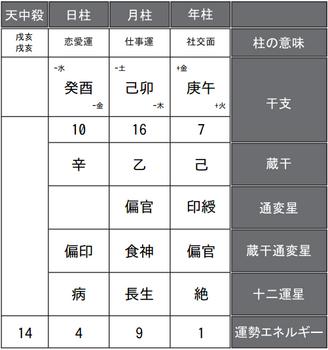 町田樹選手の四柱推命式