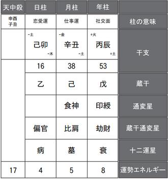 中田英寿さんの四柱推命式
