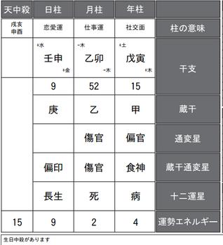 宮原知子選手の四柱推命式