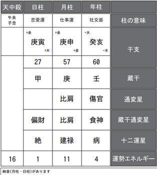 松本潤さんの四柱推命式