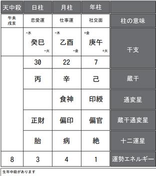 浅田真央さんの四柱推命式