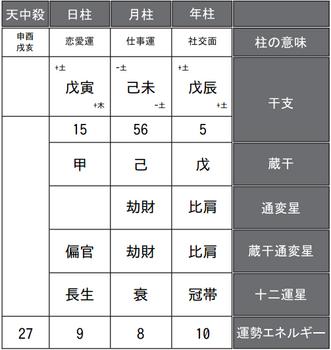 吉高由里子さんの四柱推命式