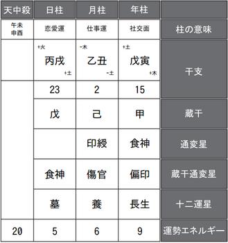 橋本環奈さんの四柱推命式