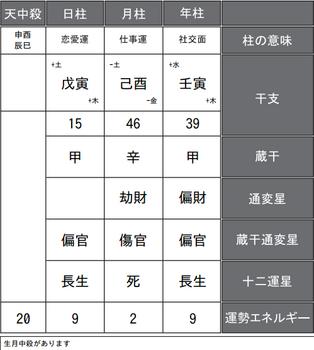 叶恭子さんの四柱推命式