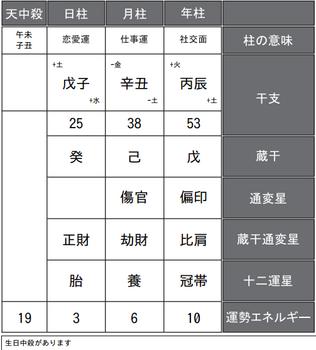 香取慎吾さんの四柱推命式