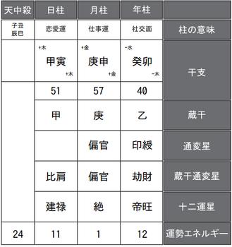 松本人志さんの四柱推命式