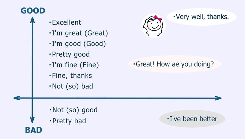 英語の挨拶