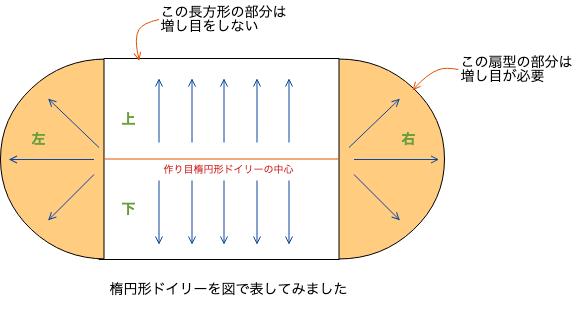 楕円形ドイリーの図