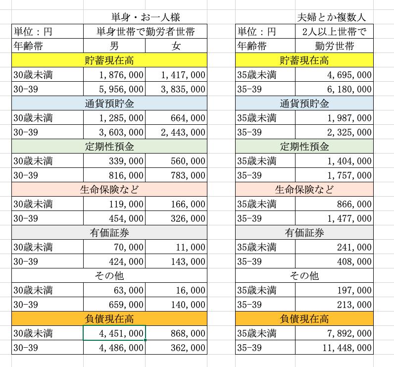 20代・30代の貯金額/貯蓄額の平均