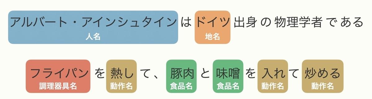 固有表現抽出の例