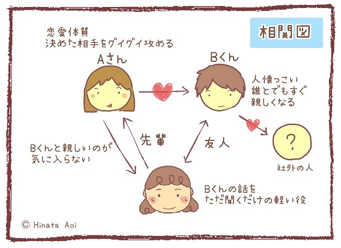 f:id:hinataaoi:office romance 1