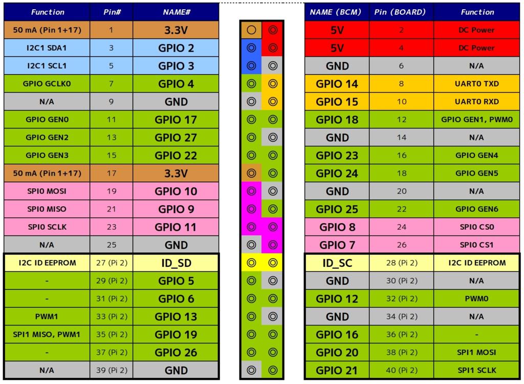 20170507123830 Wiring Pi on intel mcs-51, acorn archimedes, zx spectrum,