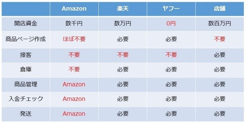 販売先の比較20161111