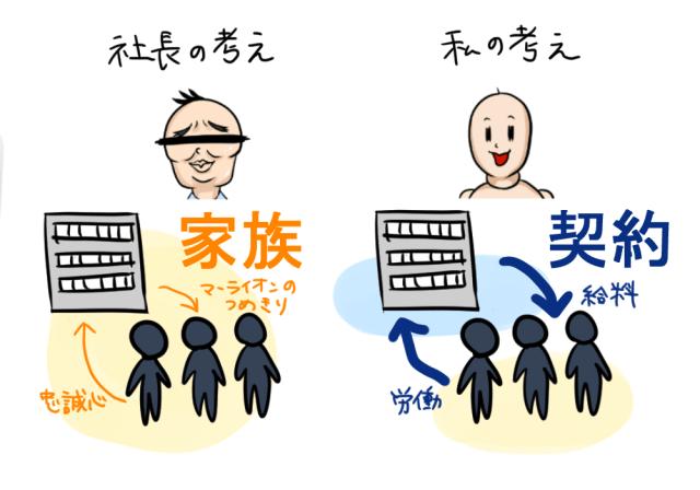 会社と社員の関係性の意見の違い