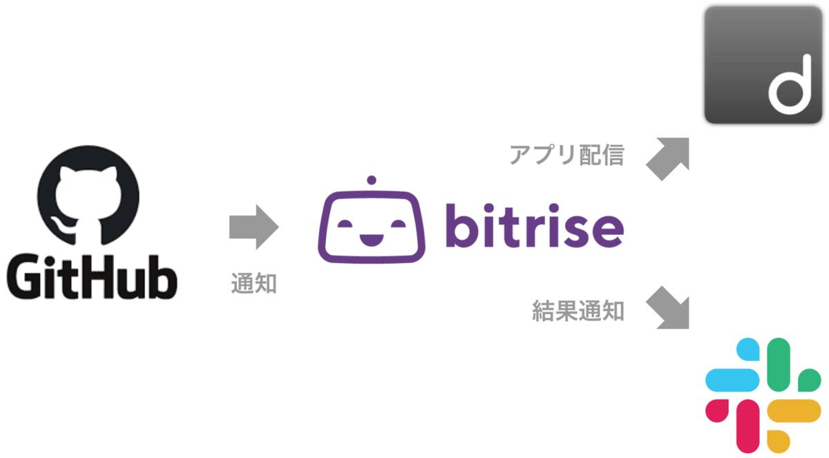 f:id:hiraike32:20210506182923p:plain