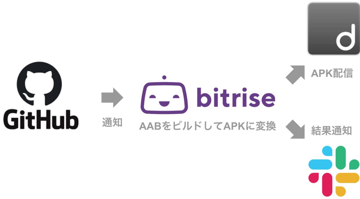 f:id:hiraike32:20210506183134p:plain
