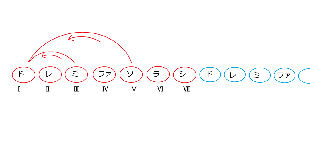 f:id:hirasedaichi1:20190106033754p:plain