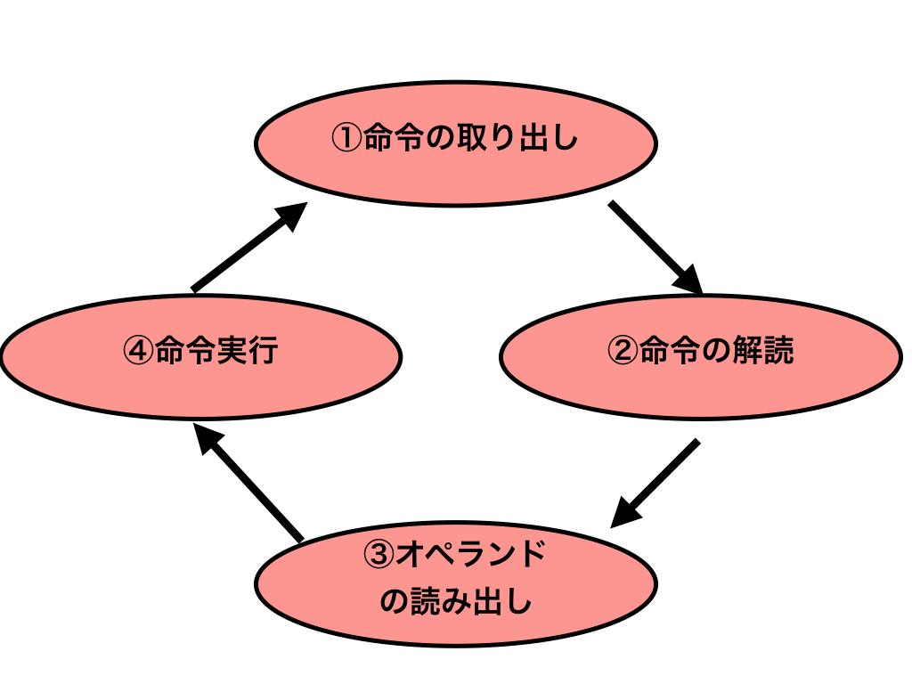 f:id:hiro-htm877:20190707234611p:plain