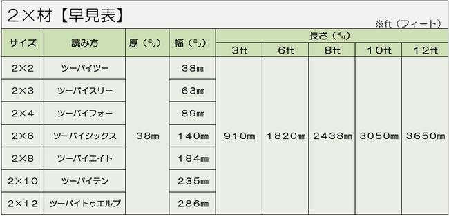 2×材サイズ【早見表】